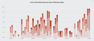 Time in HR zones